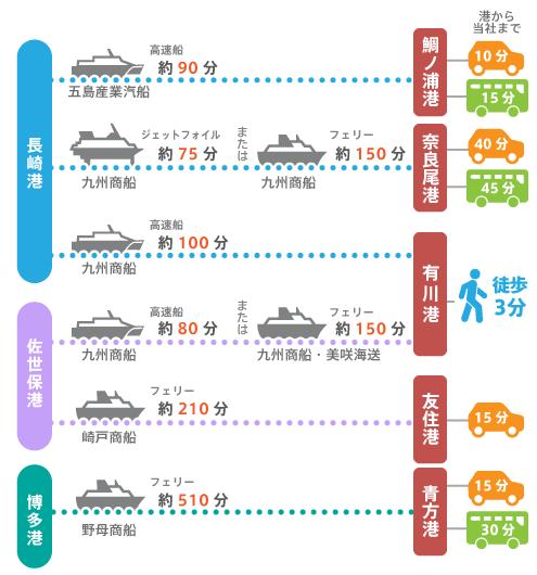 本土各地から長崎五島うどんへの所要時間。有川港からは徒歩3分です。