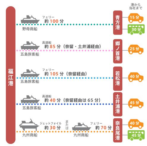 福江港から長崎五島うどんへの航路別所要時間